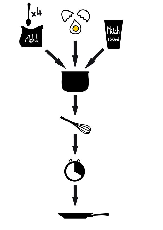 Pfannenkuchen Diagram